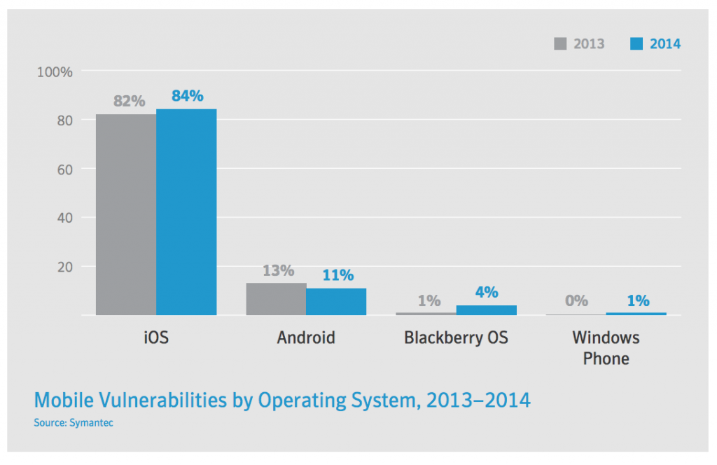 84% of mobile vulnerabilities related to Apple iOS in 2014, compared with 11% for Android, 4% for BlackBerry and 1% for Nokia.